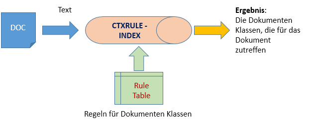 Der Oracle Text CTXRULE Index