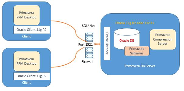 prod:primavera_p6_p_15_1_client_install [Oracle Datenbank ...