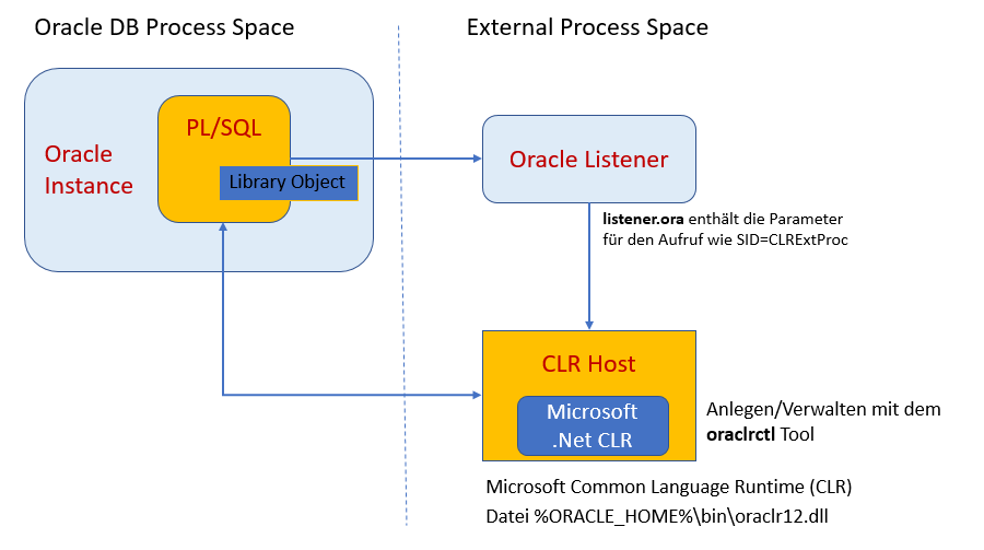 Übersicht Integration Oracle .NET Stored Procedures