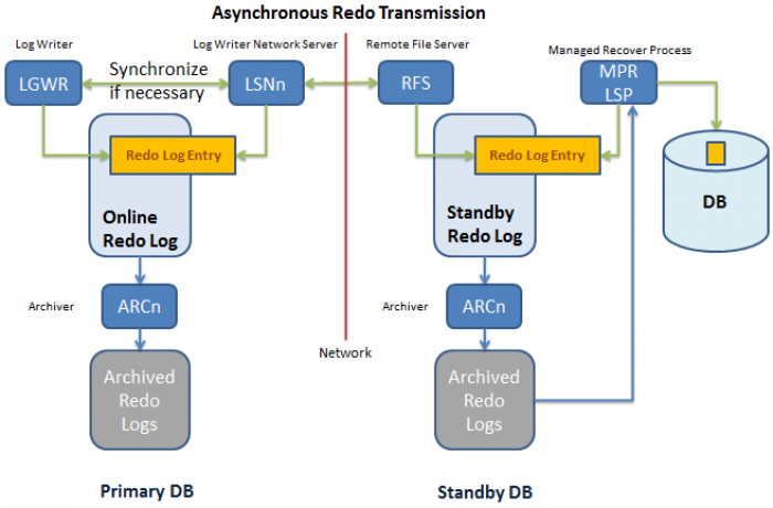 11g Oracle Standby Asynchronous Redo Transmission